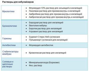 Лазолван: инструкция для ингаляций в небулайзере взрослым и детям, дозировка