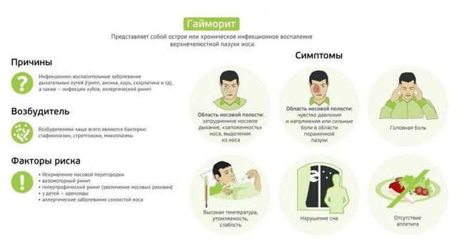 Сложная мазь при гайморите: ихтиоловая, Симановского и Вишневского, применение