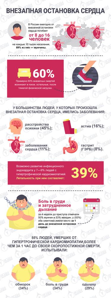 Внезапная остановка сердца: причины, признаки и виды, опасные лекарства