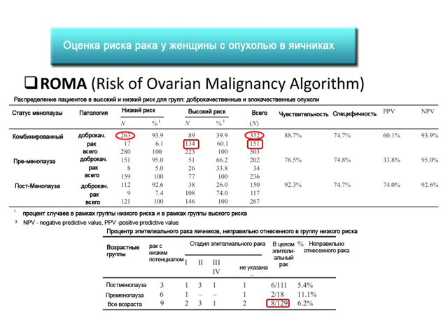 Индекс Рома в гинекологии при кисте яичника: оценка риска, расшифровка