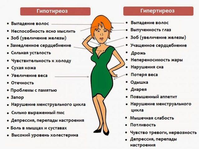 Продолжительность климакса у женщин
