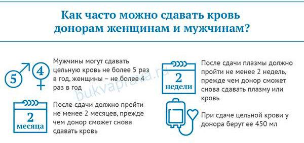 Донор крови: как им стать (требования) и сколько им платят