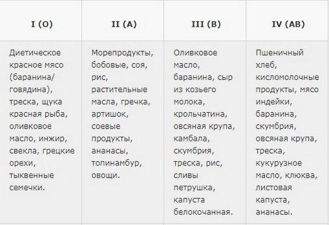 Диета по группе крови (1, 2, 3 или 4): правильное питание, таблица продуктов