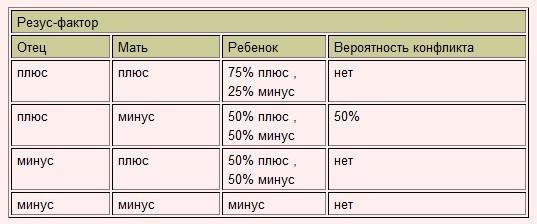Совместимость по группе крови и резус-фактору: какие группы несовместимы