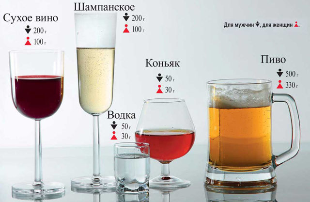 Сколько держится алкоголь в крови и как долго выходит