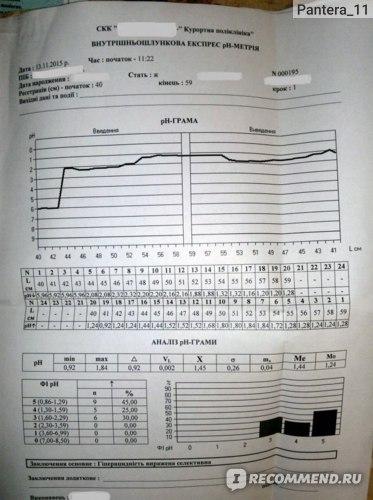 ph-метрия желудка: что это такое, виды, как проводится, норма, отзывы, цена