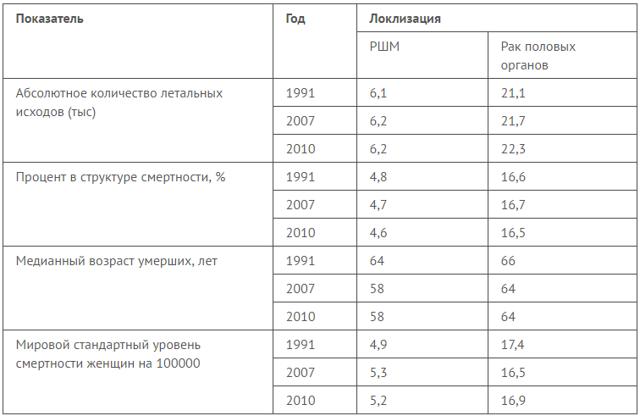 Продолжительность жизни при раке шейки матки 2 стадии