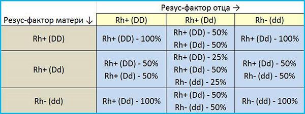 Группа крови ребенка: как узнать и рассчитать, как передается резус-фактор