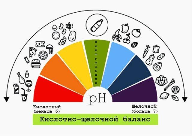 Что такое pН крови, значение показателя, как его определить и проверить