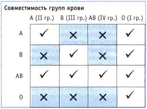 Совместимость по резус-фактору крови, наглядная таблица