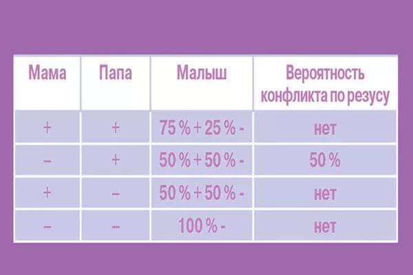 Совместимость групп крови для зачатия ребенка: как ее определить?
