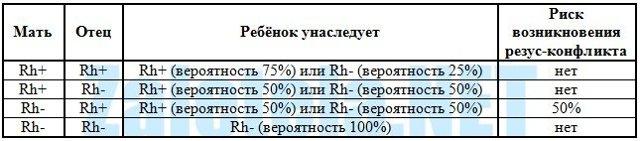 Резус-фактор и резус-конфликт по группам крови при переливании